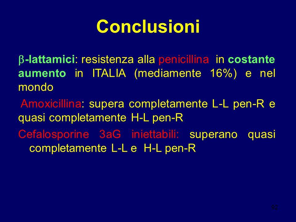 Conclusioni -lattamici: resistenza alla penicillina in costante aumento in ITALIA (mediamente 16%) e nel mondo.