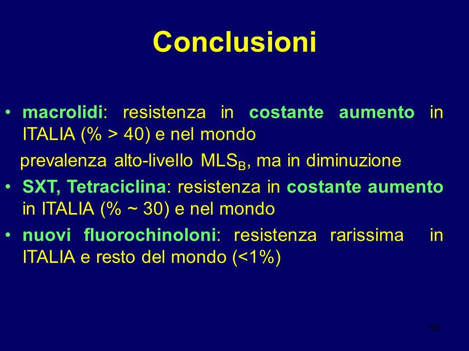 Conclusioni macrolidi: resistenza in costante aumento in ITALIA (% > 40) e nel mondo. prevalenza alto-livello MLSB, ma in diminuzione.