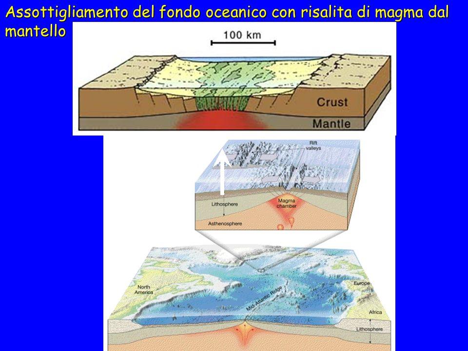 Assottigliamento del fondo oceanico con risalita di magma dal mantello