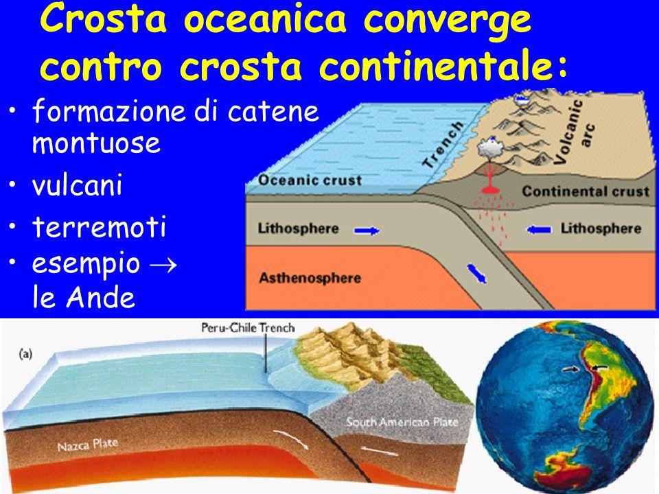 Crosta oceanica converge contro crosta continentale:
