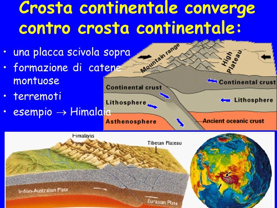 Crosta continentale converge contro crosta continentale: