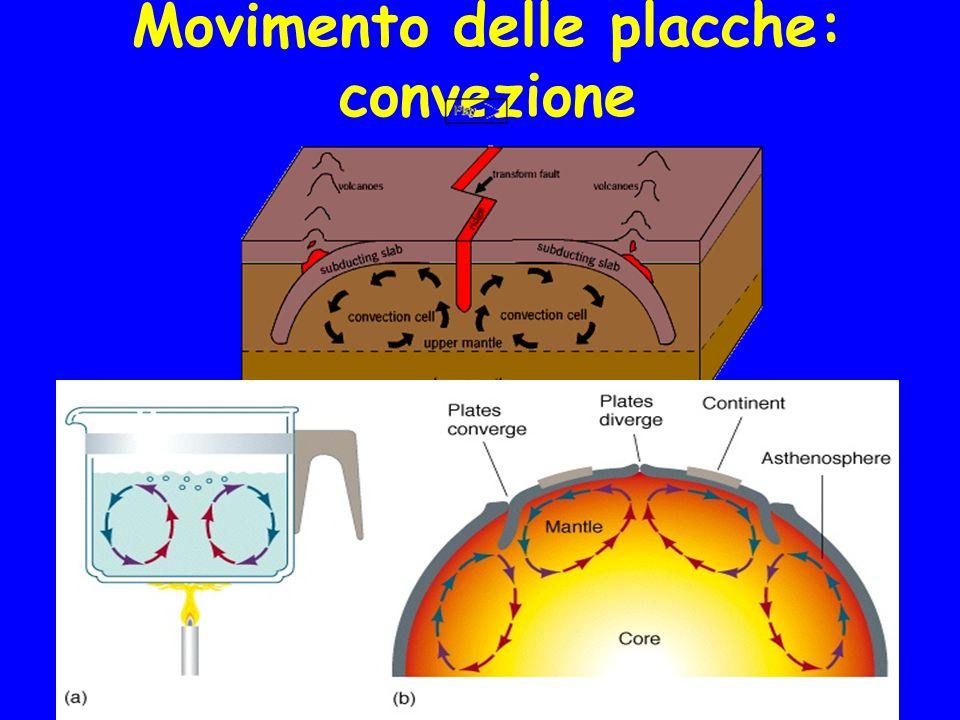 Movimento delle placche: convezione