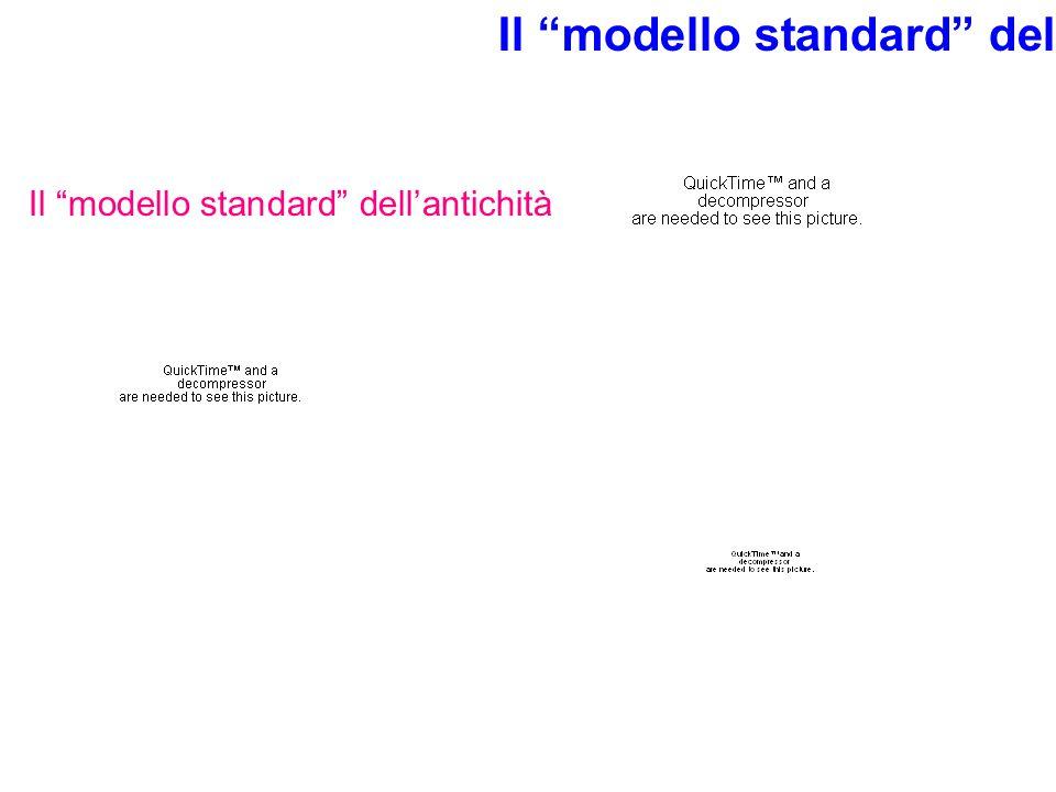 Il modello standard dell'attualità