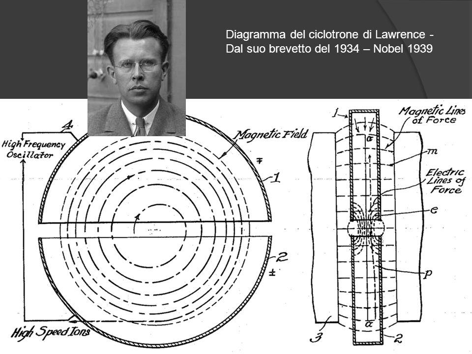 Diagramma del ciclotrone di Lawrence - Dal suo brevetto del 1934 – Nobel 1939