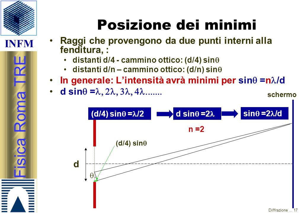 Posizione dei minimi Raggi che provengono da due punti interni alla fenditura, : distanti d/4 - cammino ottico: (d/4) sinq.