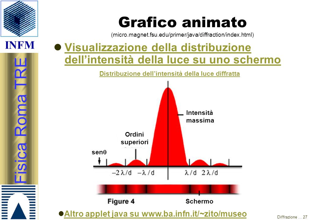 Grafico animato (micro. magnet. fsu. edu/primer/java/diffraction/index