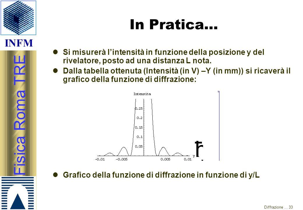 In Pratica… Si misurerà l'intensità in funzione della posizione y del rivelatore, posto ad una distanza L nota.