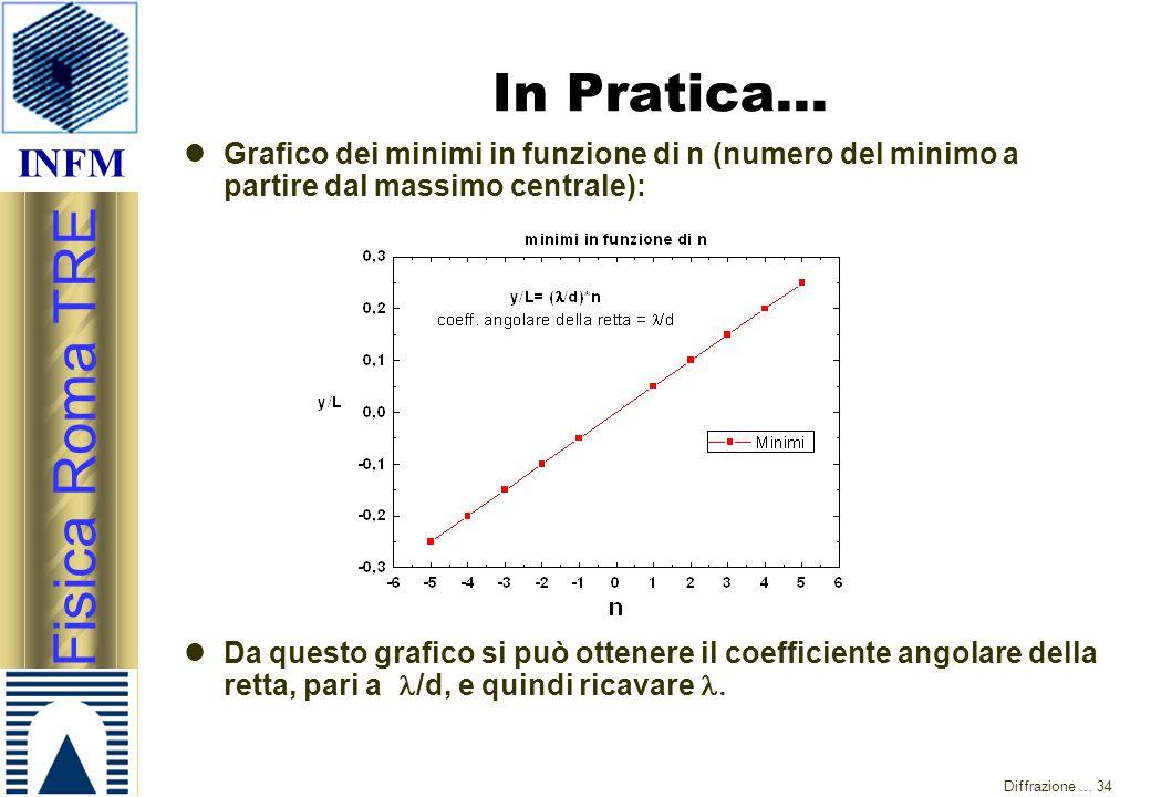 In Pratica… Grafico dei minimi in funzione di n (numero del minimo a partire dal massimo centrale):