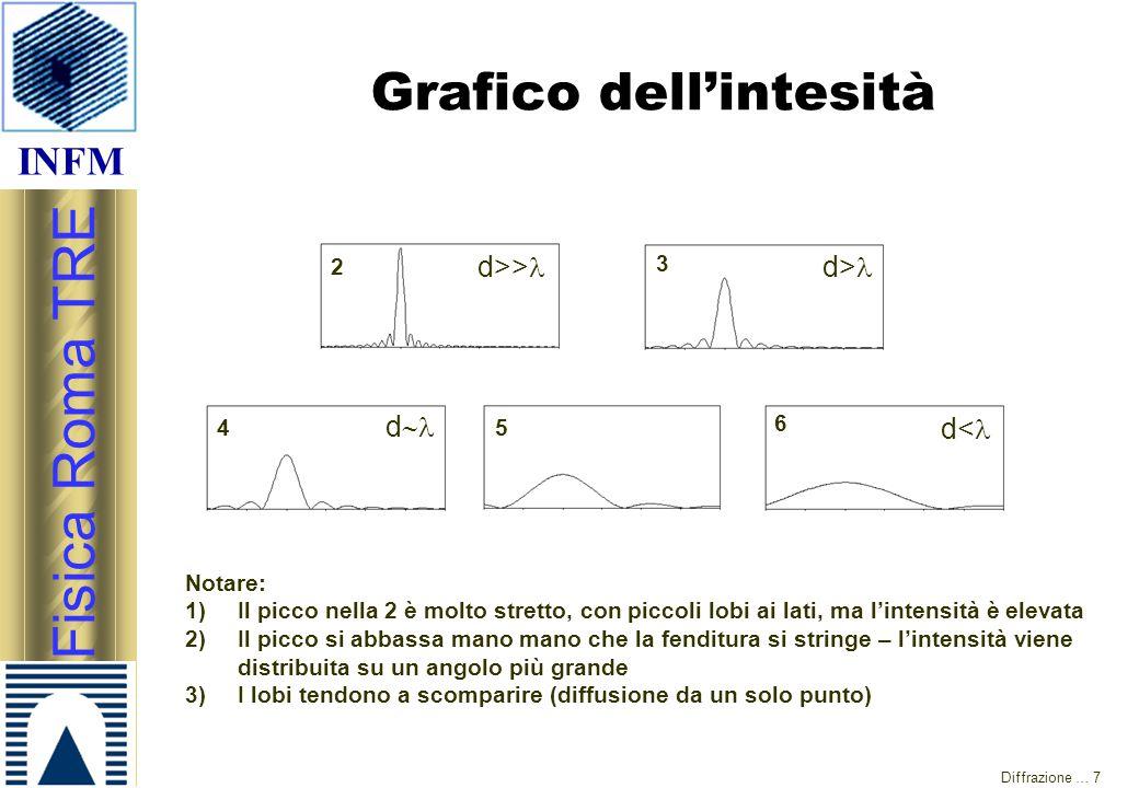 Grafico dell'intesità