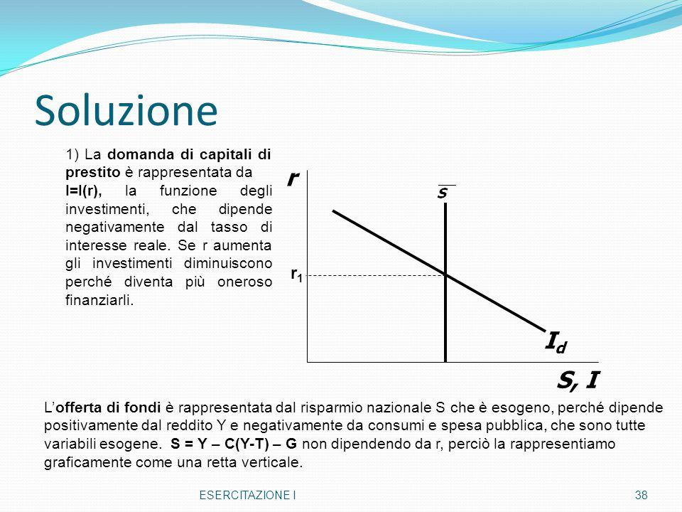 Soluzione 1) La domanda di capitali di prestito è rappresentata da.