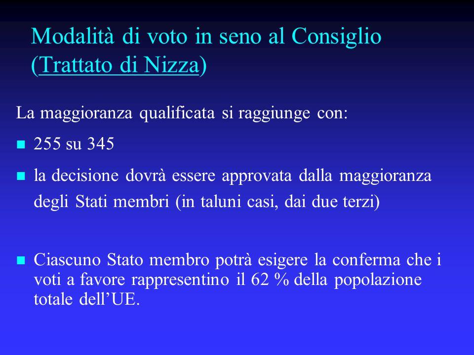 Modalità di voto in seno al Consiglio (Trattato di Nizza)