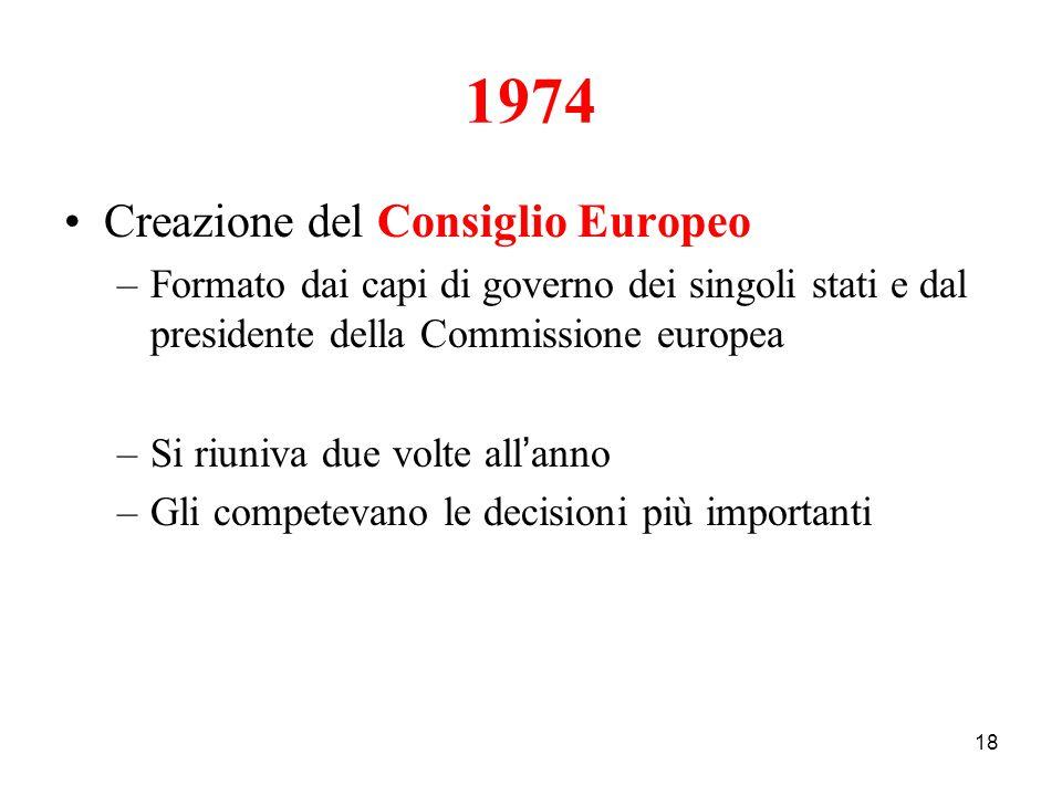 1974 Creazione del Consiglio Europeo