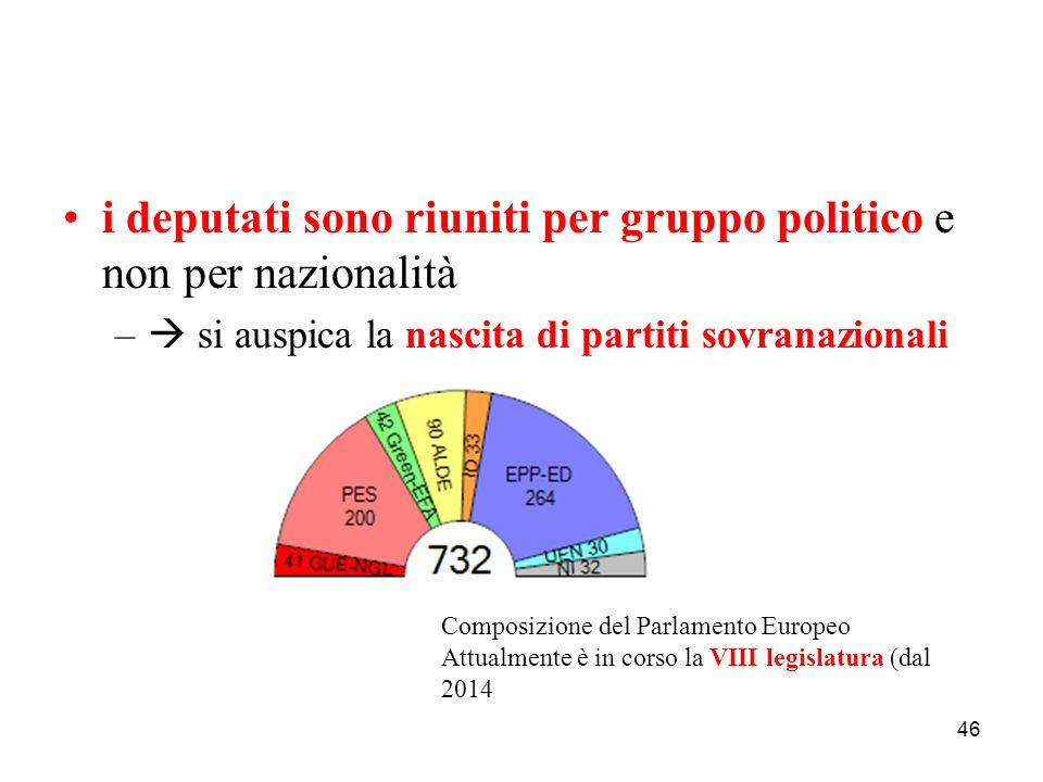 i deputati sono riuniti per gruppo politico e non per nazionalità