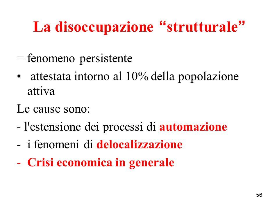 La disoccupazione strutturale