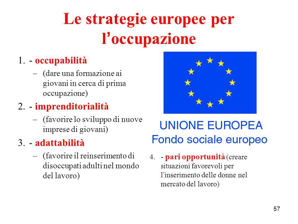 Le strategie europee per l'occupazione