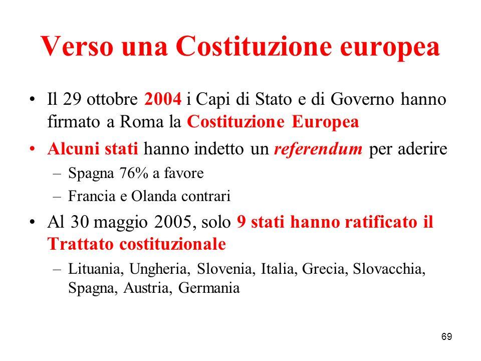 Verso una Costituzione europea