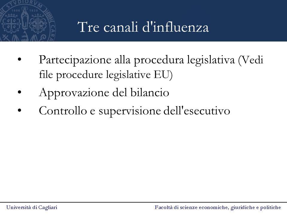 Tre canali d influenza Partecipazione alla procedura legislativa (Vedi file procedure legislative EU)