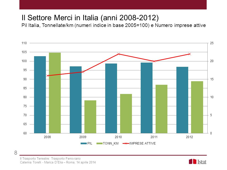 Il Settore Merci in Italia (anni 2008-2012) Pil Italia, Tonnellate/km (numeri indice in base 2005=100) e Numero imprese attive