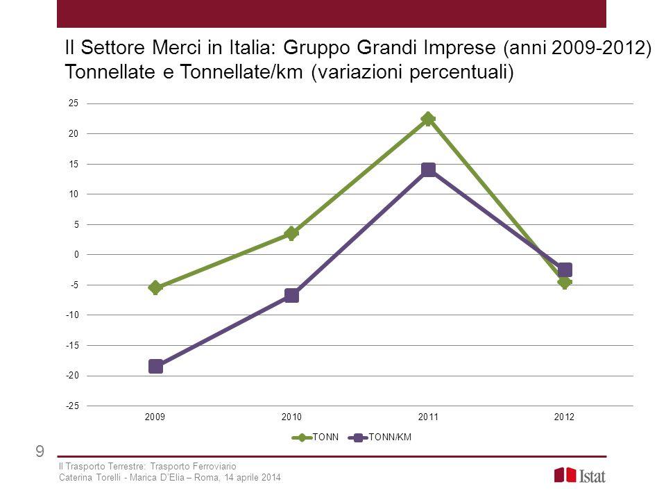 Il Settore Merci in Italia: Gruppo Grandi Imprese (anni 2009-2012) Tonnellate e Tonnellate/km (variazioni percentuali)