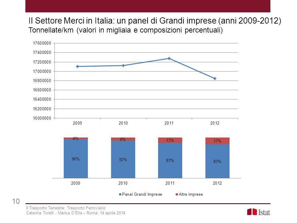 Il Settore Merci in Italia: un panel di Grandi imprese (anni 2009-2012) Tonnellate/km (valori in migliaia e composizioni percentuali)