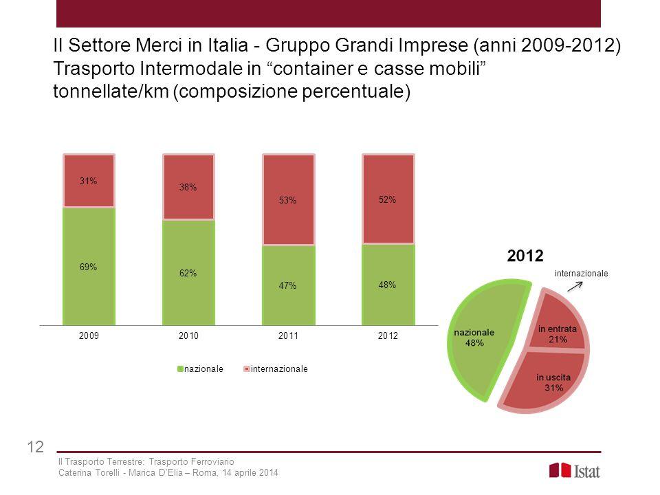Il Settore Merci in Italia - Gruppo Grandi Imprese (anni 2009-2012) Trasporto Intermodale in container e casse mobili tonnellate/km (composizione percentuale)