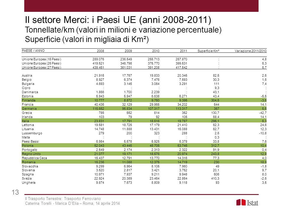 Il settore Merci: i Paesi UE (anni 2008-2011) Tonnellate/km (valori in milioni e variazione percentuale) Superficie (valori in migliaia di Km²)