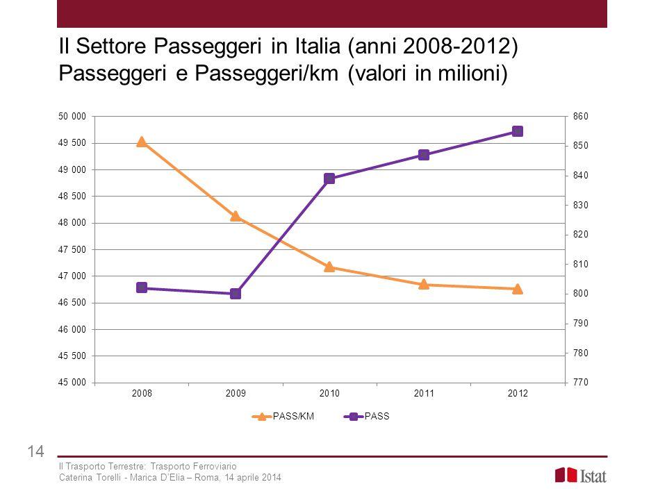 Il Settore Passeggeri in Italia (anni 2008-2012) Passeggeri e Passeggeri/km (valori in milioni)