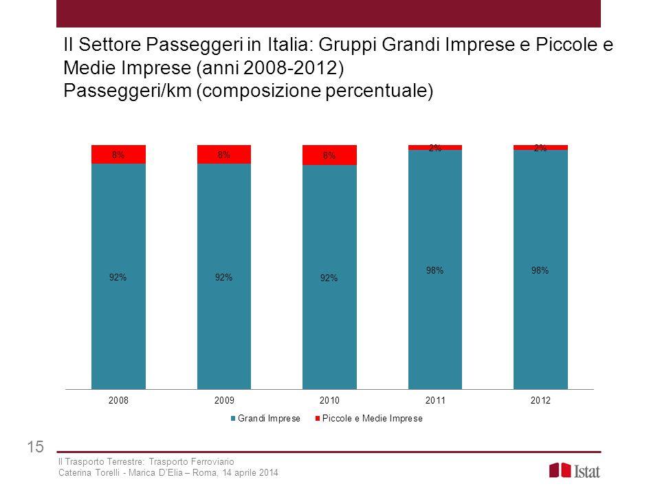Il Settore Passeggeri in Italia: Gruppi Grandi Imprese e Piccole e Medie Imprese (anni 2008-2012) Passeggeri/km (composizione percentuale)