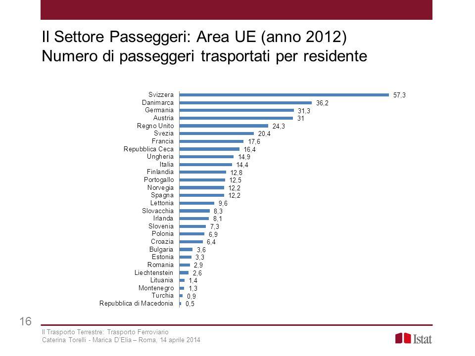 Il Settore Passeggeri: Area UE (anno 2012) Numero di passeggeri trasportati per residente