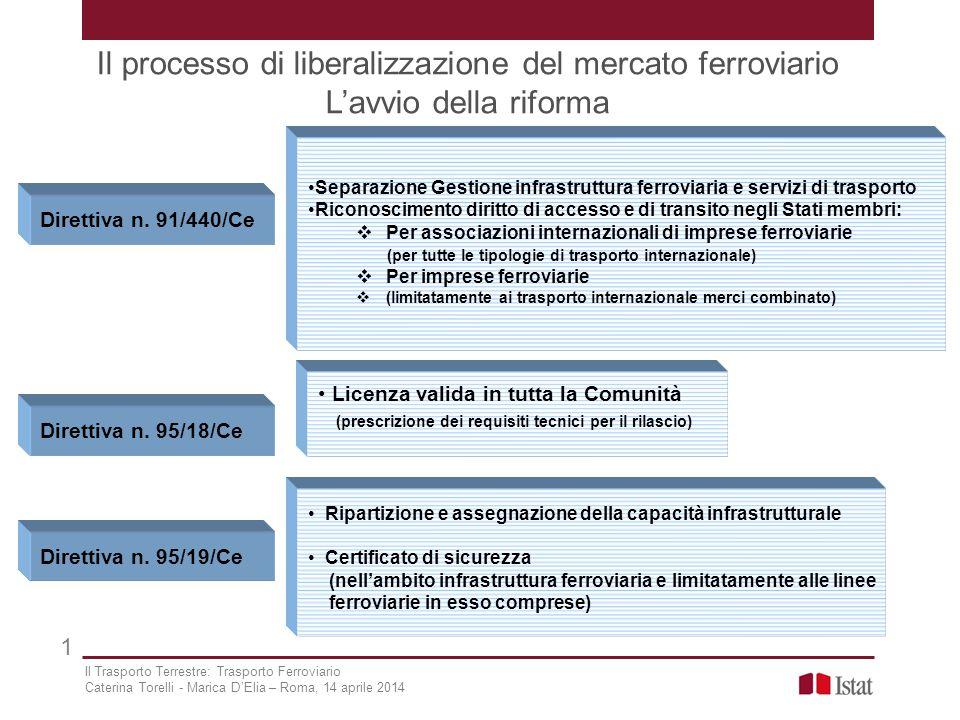Il processo di liberalizzazione del mercato ferroviario