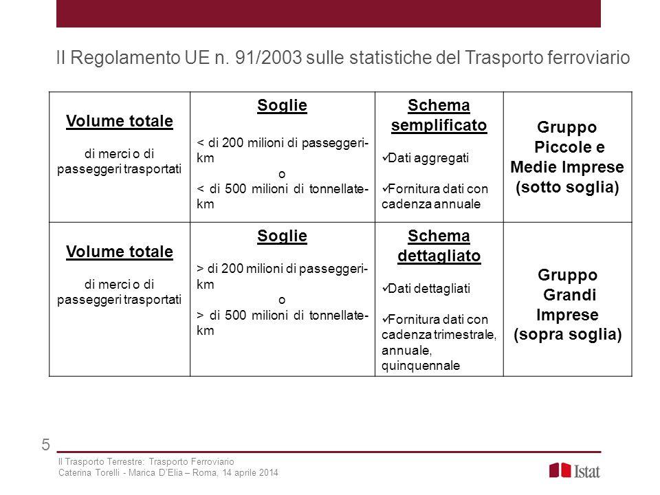 Piccole e Medie Imprese (sotto soglia) Grandi Imprese (sopra soglia)