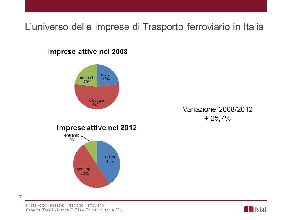 L'universo delle imprese di Trasporto ferroviario in Italia