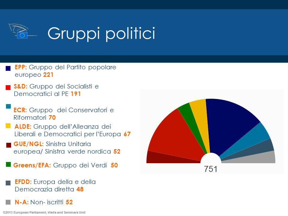Gruppi politici EPP: Gruppo del Partito popolare europeo 221