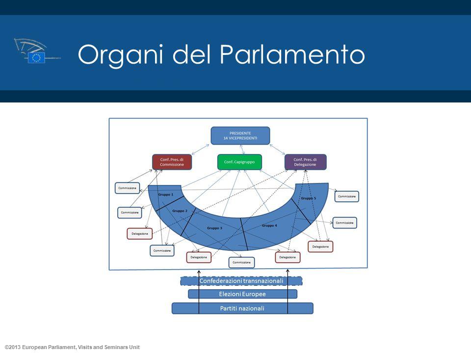 Organi del Parlamento