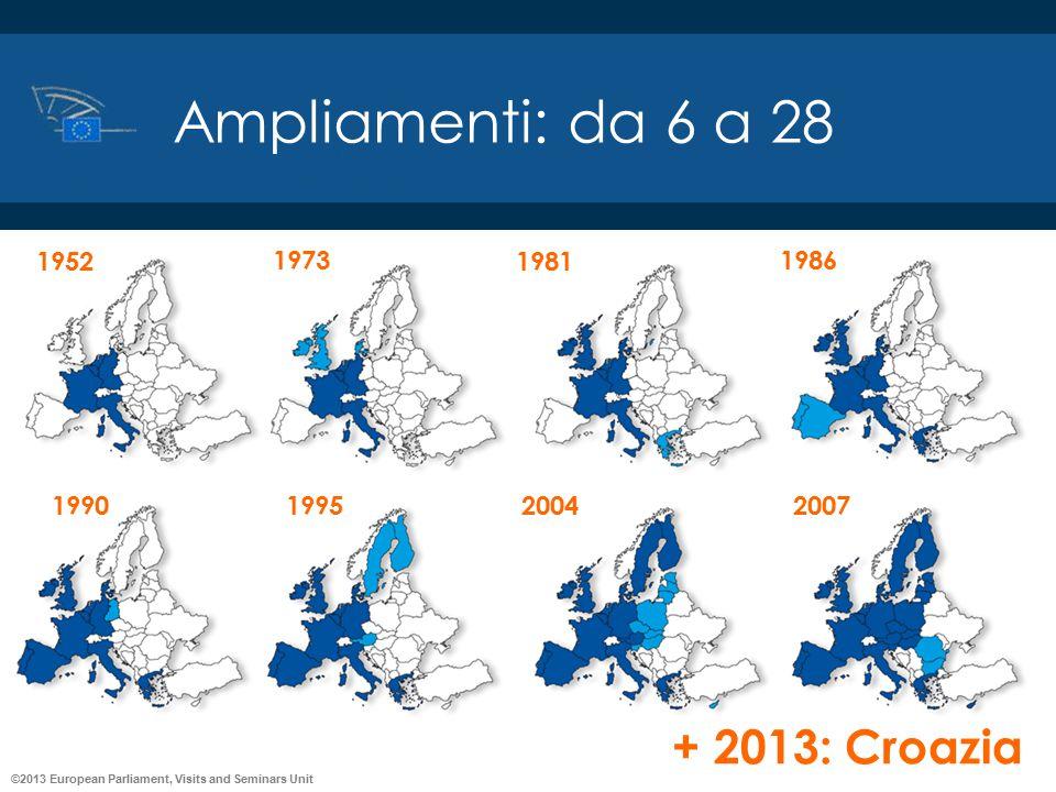 Ampliamenti: da 6 a 28 + 2013: Croazia 1952 1973 1981 1986 1990 1995