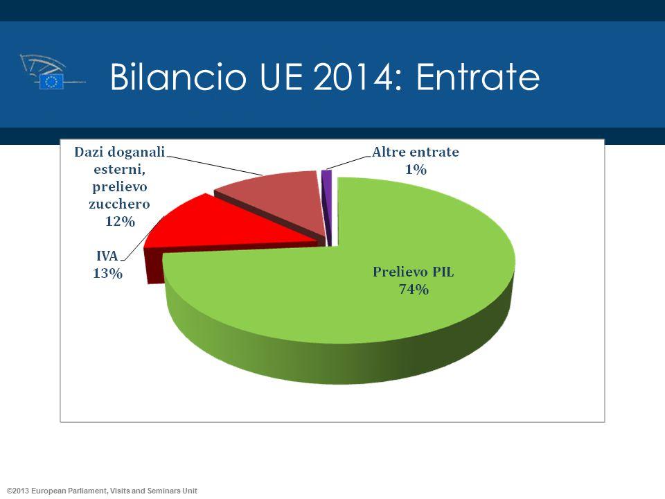 Bilancio UE 2014: Entrate