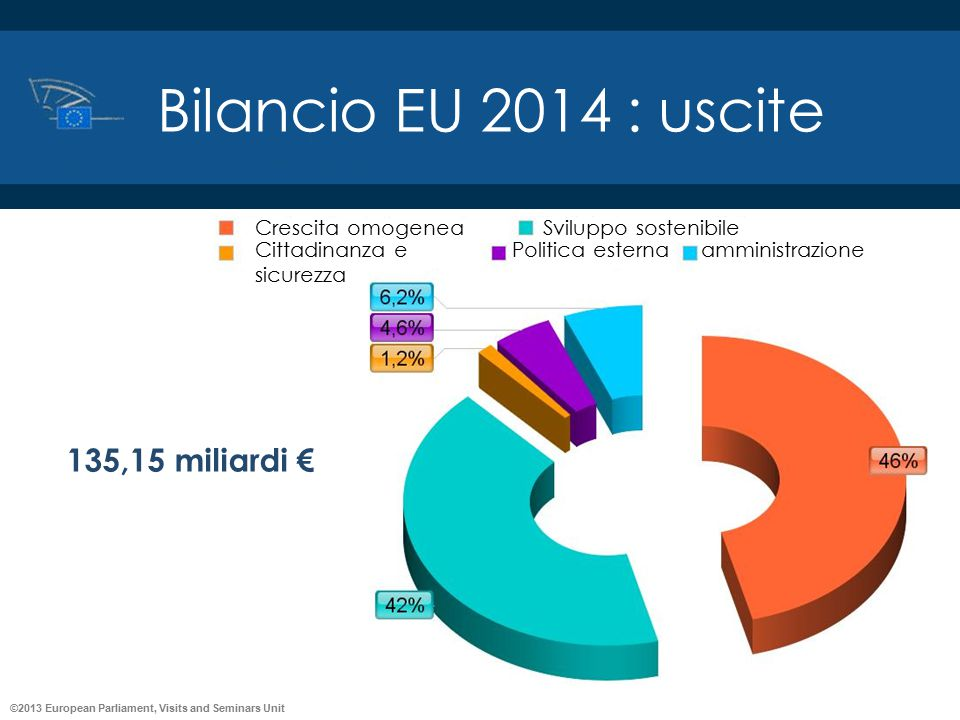 Bilancio EU 2014 : uscite 135,15 miliardi € Crescita omogenea