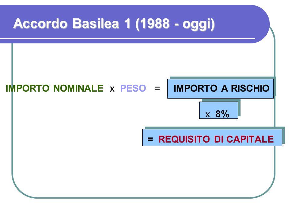 Accordo Basilea 1 (1988 - oggi)