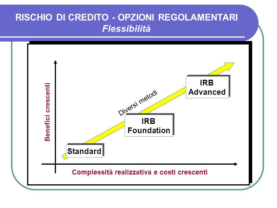 RISCHIO DI CREDITO - OPZIONI REGOLAMENTARI Flessibilità