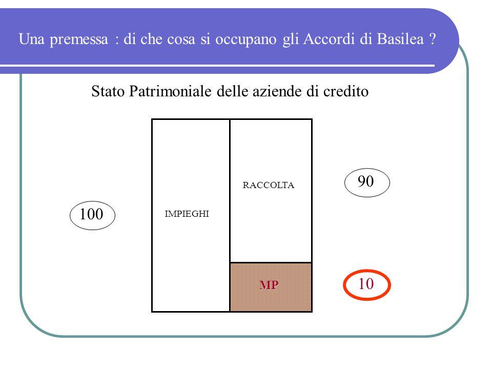 Una premessa : di che cosa si occupano gli Accordi di Basilea