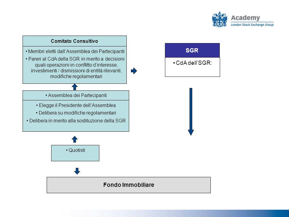 SGR CdA dell'SGR: Fondo Immobiliare Comitato Consultivo