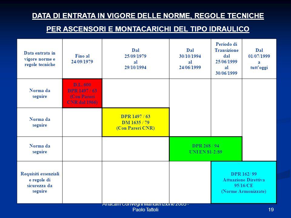DATA DI ENTRATA IN VIGORE DELLE NORME, REGOLE TECNICHE