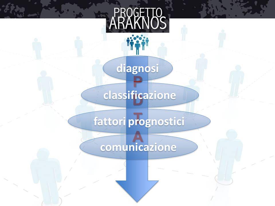 diagnosi P D T A classificazione fattori prognostici comunicazione
