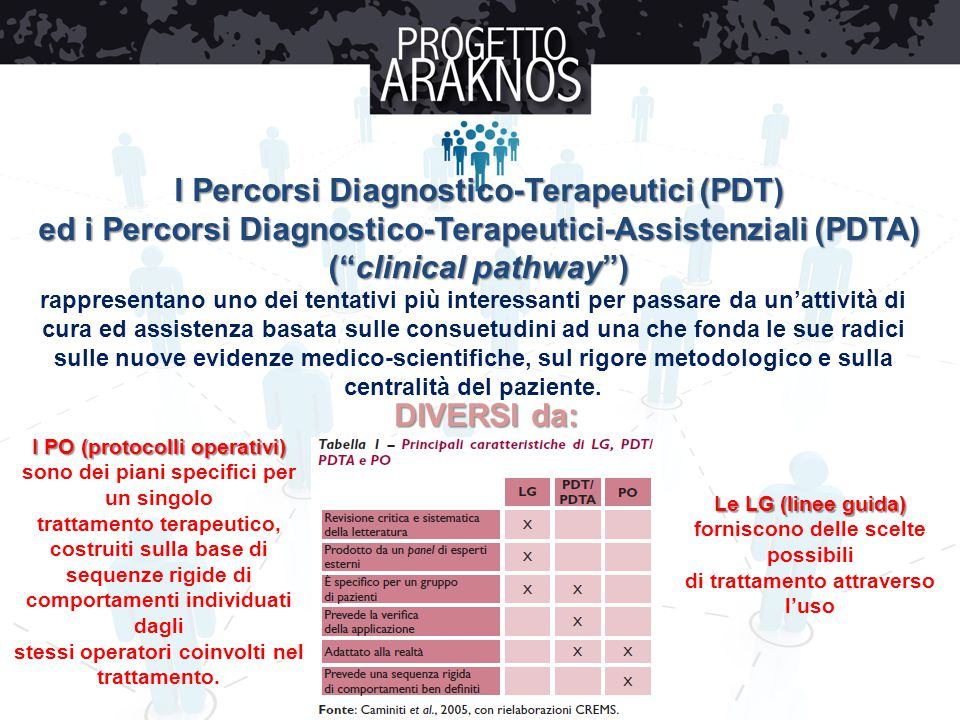 I Percorsi Diagnostico-Terapeutici (PDT)