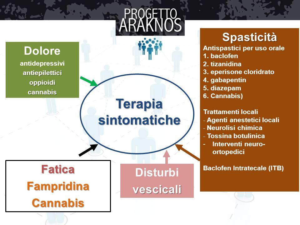 Terapia sintomatiche Spasticità Dolore Fatica Disturbi Fampridina