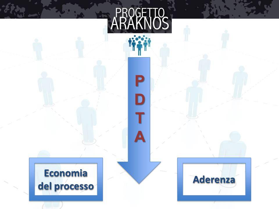 P D T A Economia del processo Aderenza