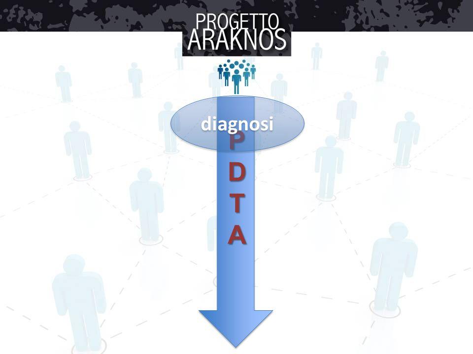 diagnosi P D T A