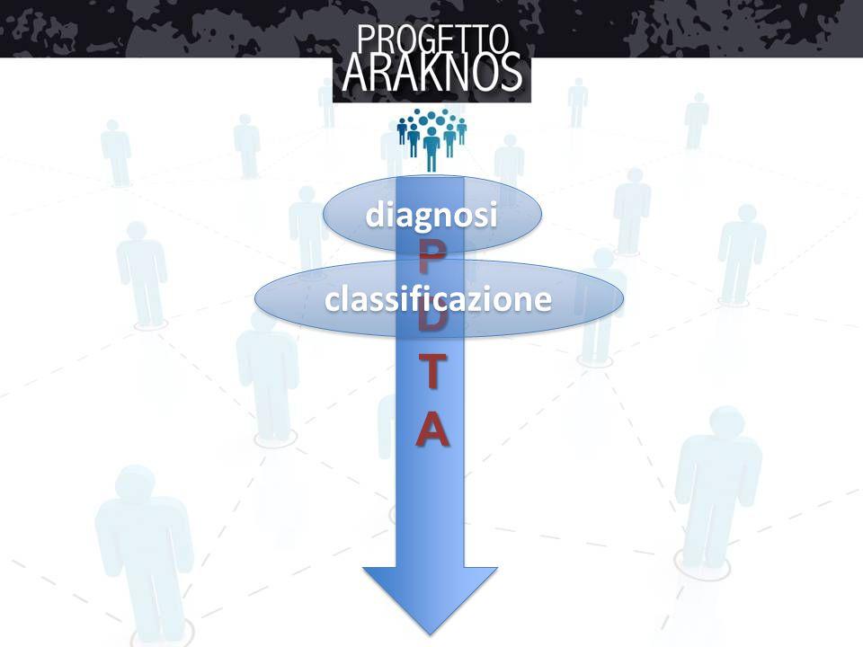 diagnosi P D T A classificazione
