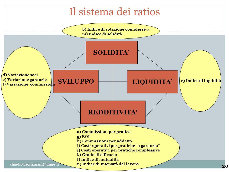 Il sistema dei ratios SOLIDITA' SVILUPPO LIQUIDITA' REDDITIVITA' 20