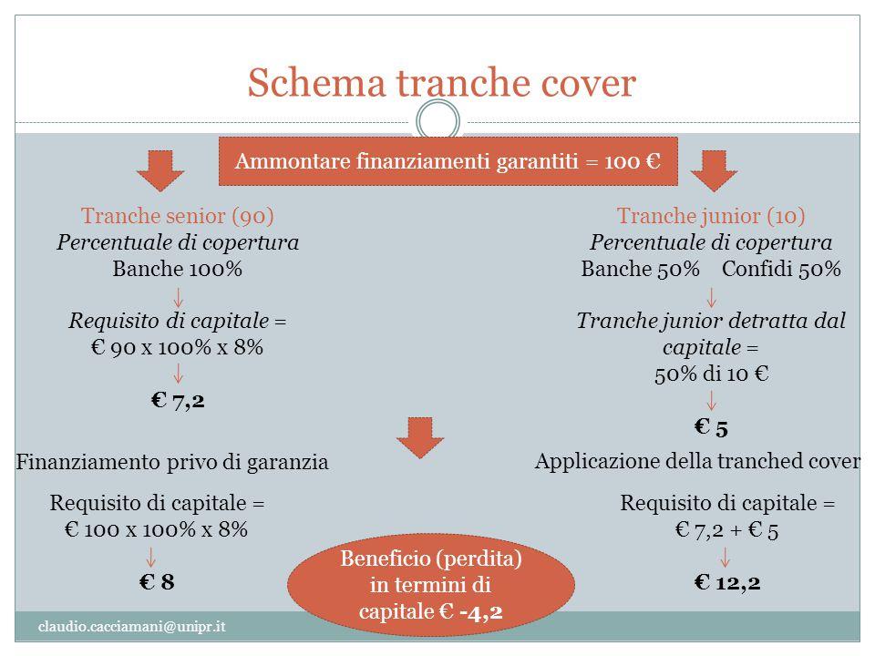 Schema tranche cover Ammontare finanziamenti garantiti = 100 €